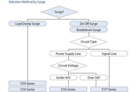 Multilayer Chip Varistors | Products | MARUWA CO , LTD